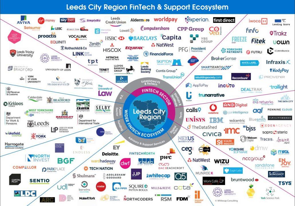 Leeds City Region FinTech & Support Ecosystem
